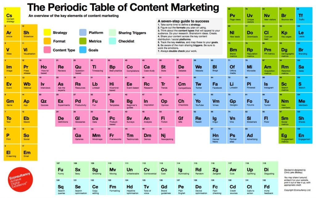 Periodisches System des Content Marketings © Chris Lake von Econsulting Ltd.
