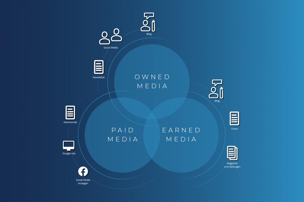 Ownes Media, Earned Media, Paid Media